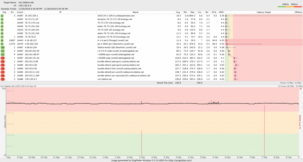 ns1.telstra.net pings.png